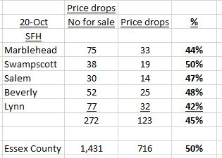 Price reductions