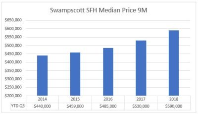 Swampscott housing market