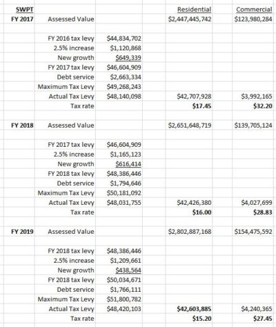 Swampscott tax rate