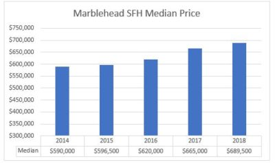 Marblehead Housing Market