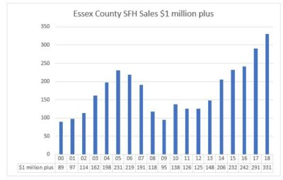 Essex Million Dollar Sales