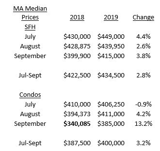 Massachusetts housing market