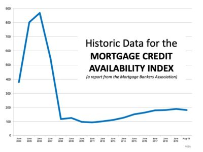 Mortgage availability