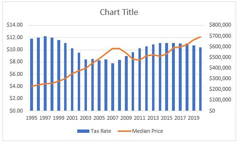 Marblehead property tax rate