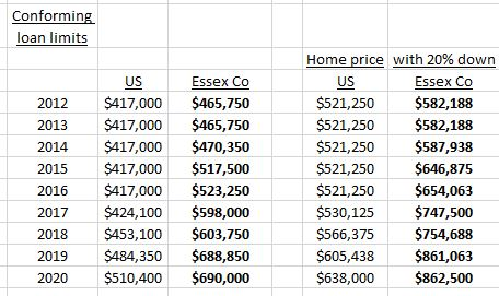 Mortgage limits