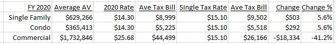 Swampscott property tax