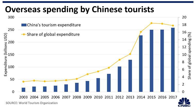 China overseas spending