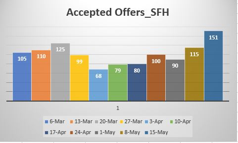 Accepted offers