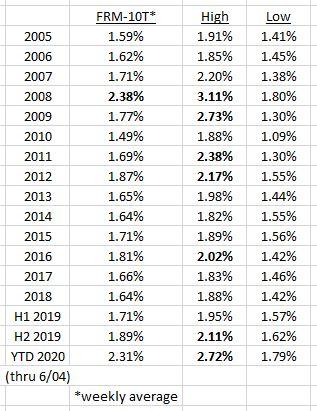 zmortgage rates