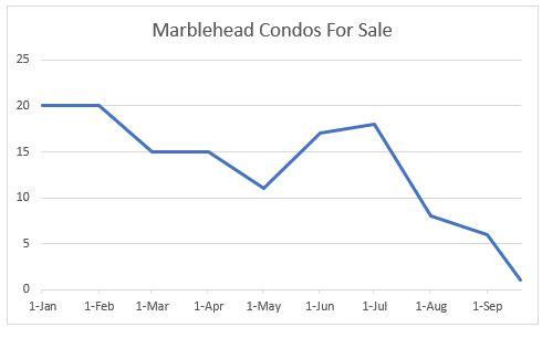 Marblehead Condos