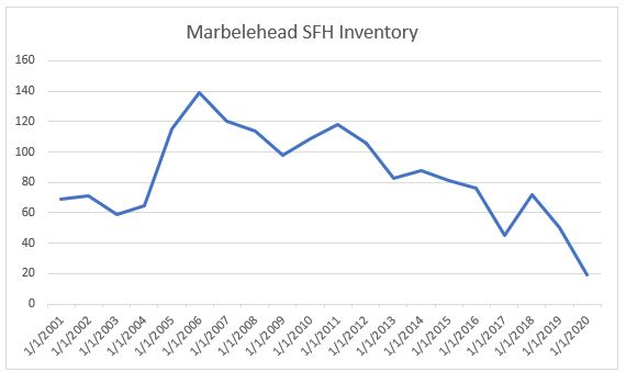Marblehead Inventory